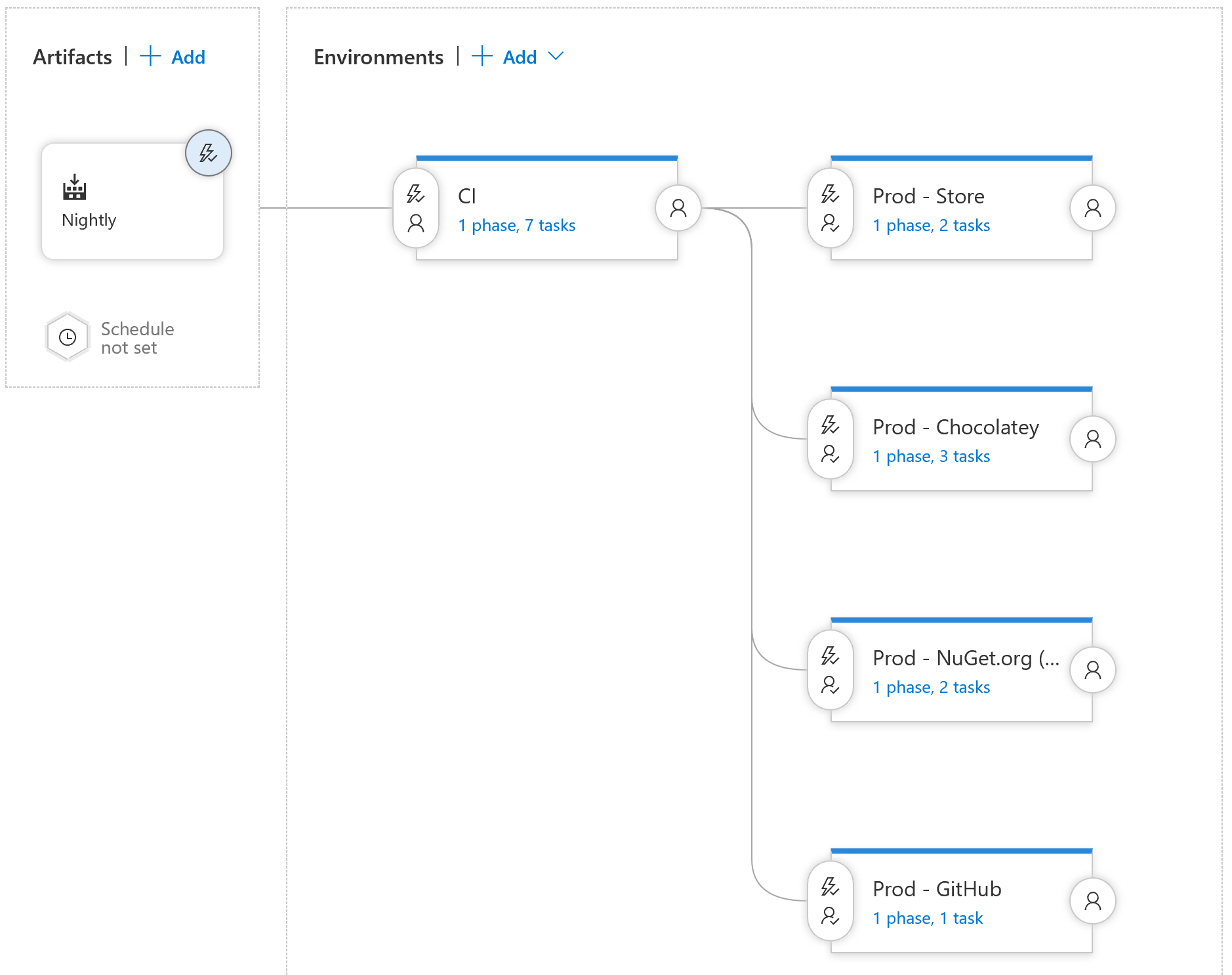 Release Management Pipeline for NPE